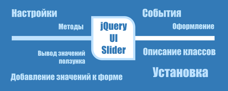 Ползунок диапазонов jQuery UI Slider